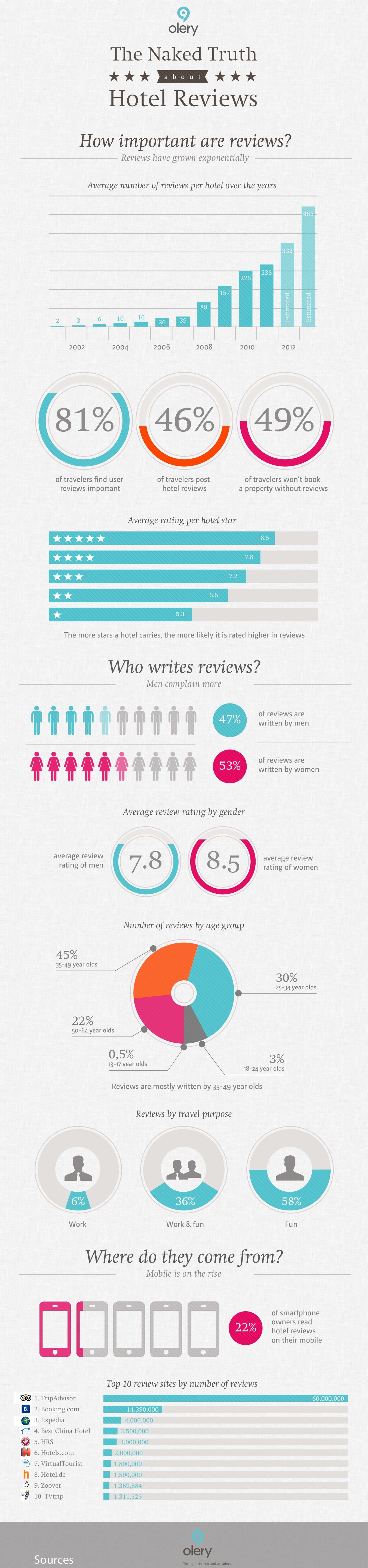 Otel yorumlari infografik